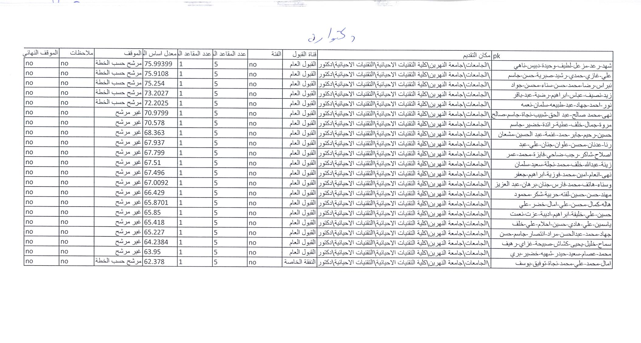 نتائج الامتحان التنافسي للدراسات العليا ( دكتوراه – ماجستير )