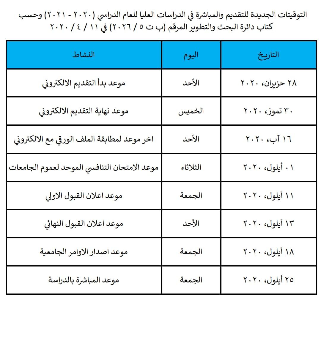 ضوابط تقديم والقبول في الدراسات العليا